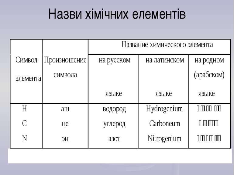 Назви хімічних елементів