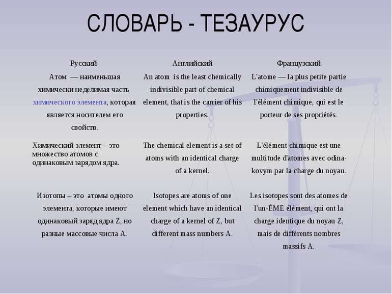 СЛОВАРЬ - ТЕЗАУРУС Русский Английский Французский Атом— наименьшая химическ...