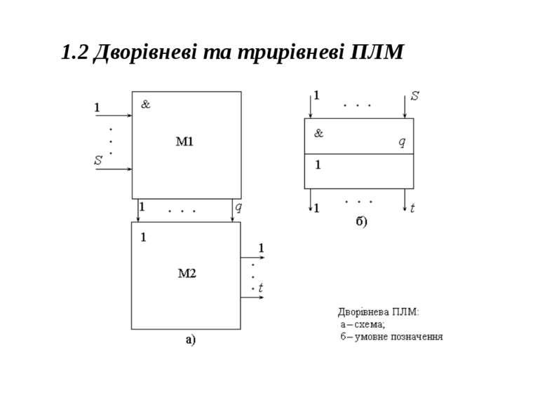 1.2 Дворівневі та трирівневі ПЛМ 1.2 Дворівневі та трирівневі ПЛМ