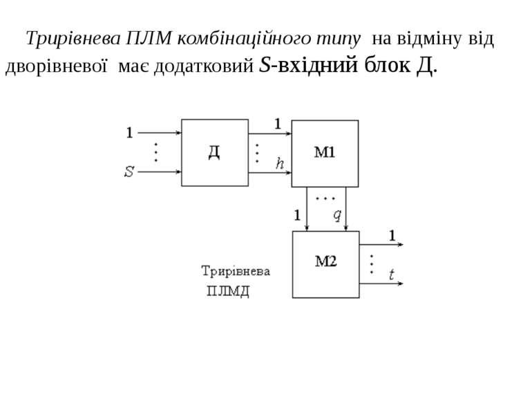 Трирівнева ПЛМ комбінаційного типу на відміну від дворівневої має додатковий ...