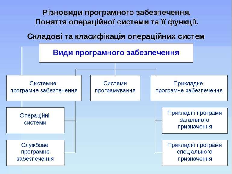 Різновиди програмного забезпечення. Поняття операційної системи та її функції...