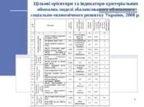 Цільові орієнтири та індикатори критеріальних обмежень моделі збалансованого ...