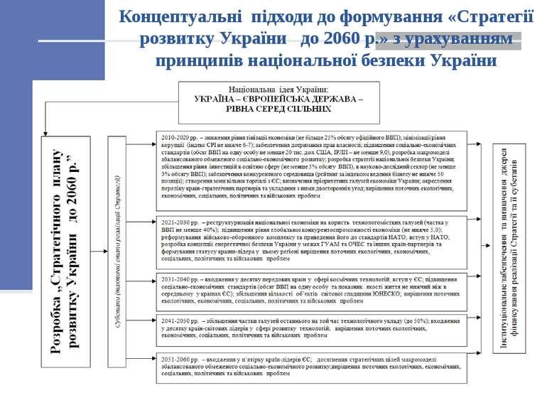 Концептуальні підходи до формування «Стратегії розвитку України до 2060 р.» з...