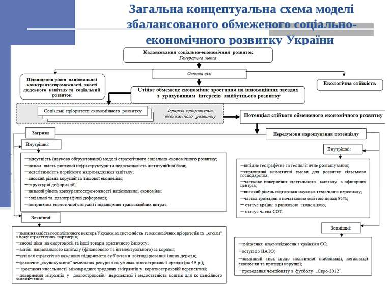 Загальна концептуальна схема моделі збалансованого обмеженого соціально-еконо...