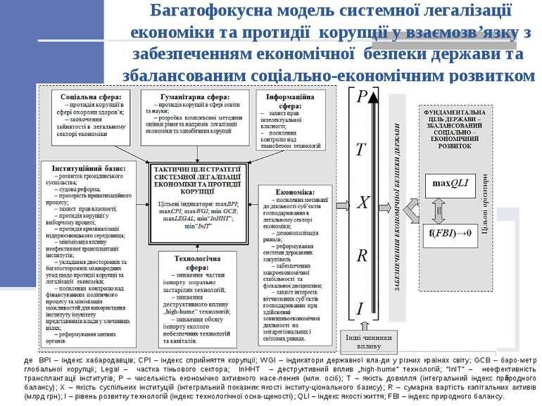 Багатофокусна модель системної легалізації економіки та протидії корупції у в...