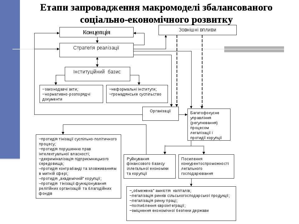 Етапи запровадження макромоделі збалансованого соціально-економічного розвитку