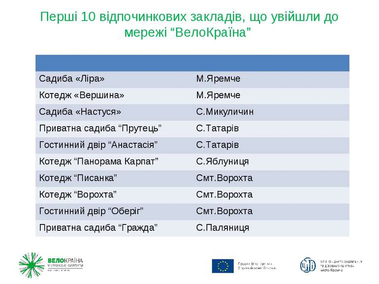 """Перші 10 відпочинкових закладів, що увійшли до мережі """"ВелоКраїна"""" Садиба «Лі..."""