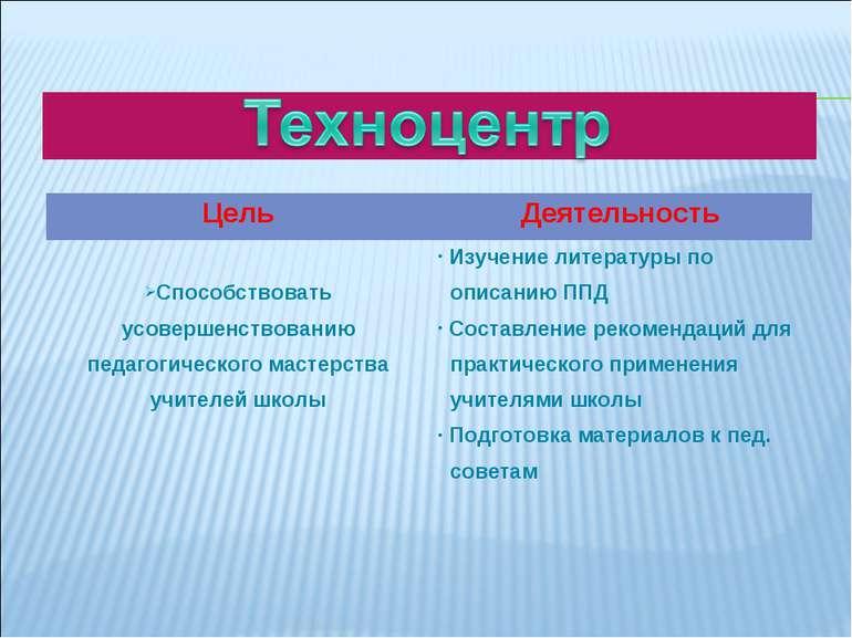 Цель Деятельность Способствовать усовершенствованию педагогического мастерств...