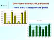 Моніторинг навчальної діяльності Якість знань та середній бал з фізики
