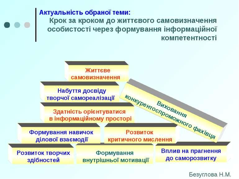 Актуальність обраної теми: Крок за кроком до життєвого самовизначення особист...