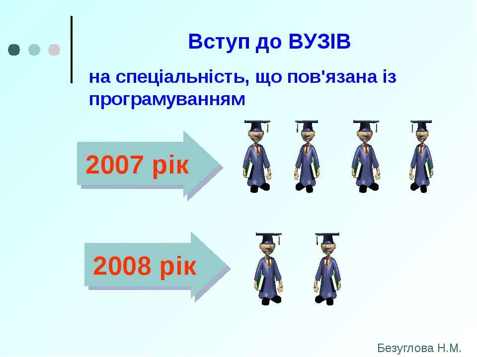 Вступ до ВУЗІВ на спеціальність, що пов'язана із програмуванням 2007 рік 2008...