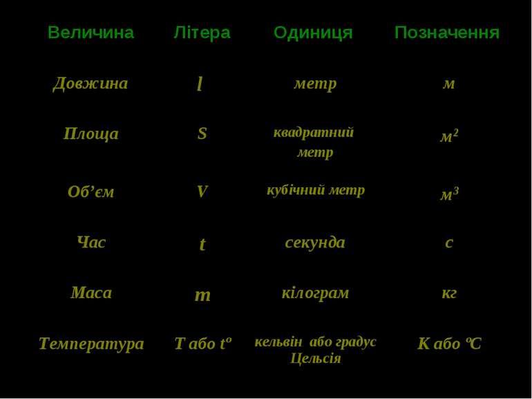 Величина Літера Одиниця Позначення Довжина l метр м Площа S квадратний метр м...