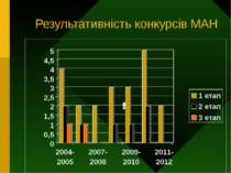 Результативність конкурсів МАН