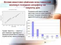 Вплив квантово-хімічних властивостей молекул похідних апорфіну на адреноблоку...