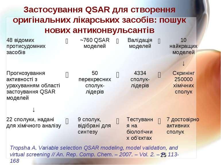 Застосування QSAR для створення оригінальних лікарських засобів: пошук нових ...