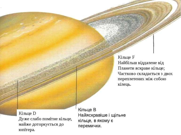 Кільце F Найбільш віддалене від Планети яскраве кільце; Частково складається ...