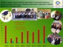 Робота в гуртках Малої академії спрямована на залучення учнівської молоді до ...