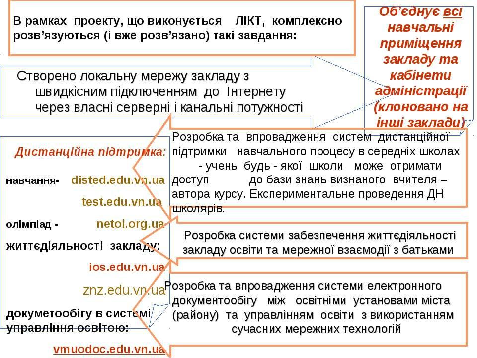 В рамках проекту, що виконується ЛІКТ, комплексно розв'язуються (і вже розв'я...