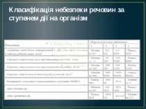 Класифікація небезпеки речовин за ступенем дії на організм