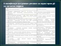 Класифікація шкідливих речовин за характером дії на організм людини