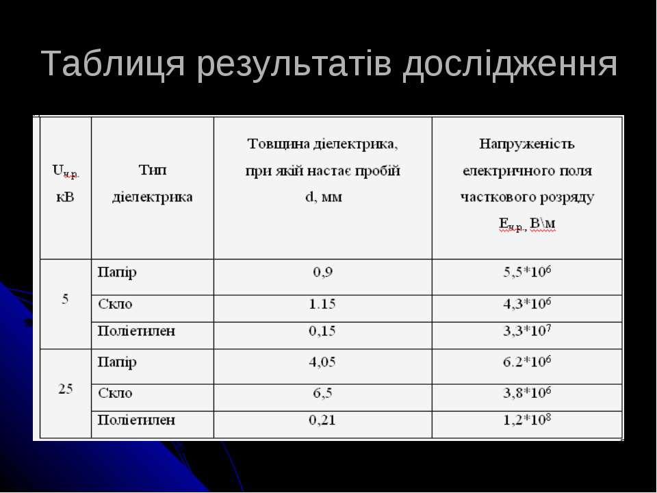 Таблиця результатів дослідження