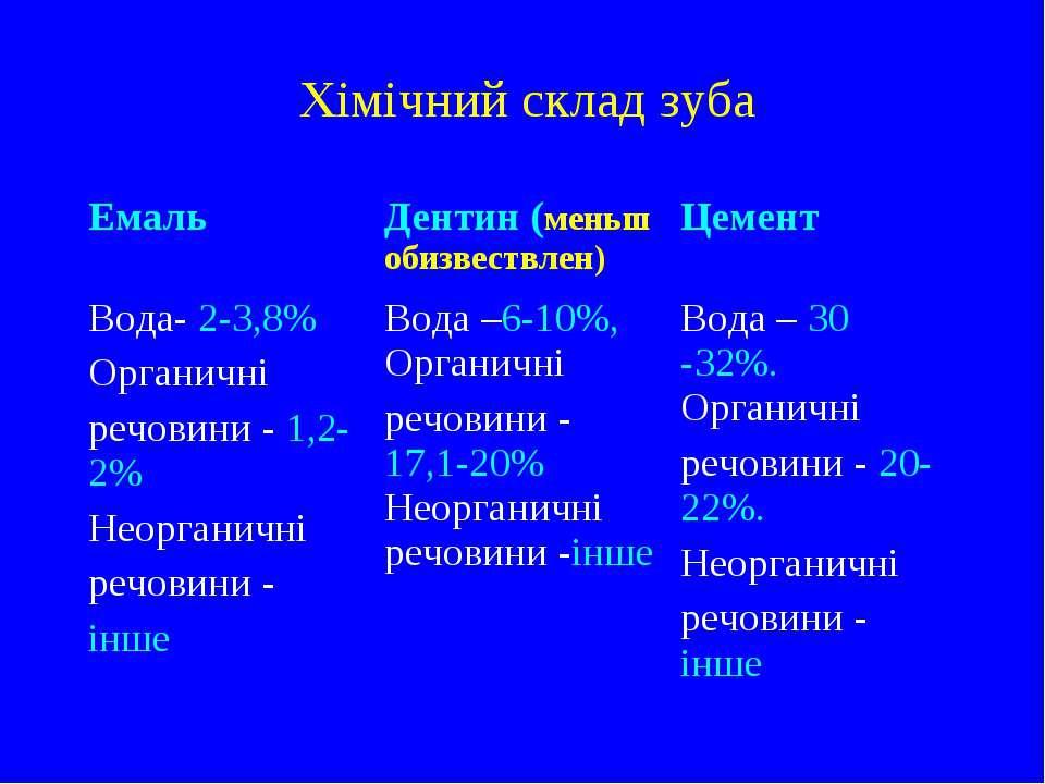 Хімічний склад зуба Емаль Дентин (меньш обизвествлен) Цемент Вода- 2-3,8% Орг...