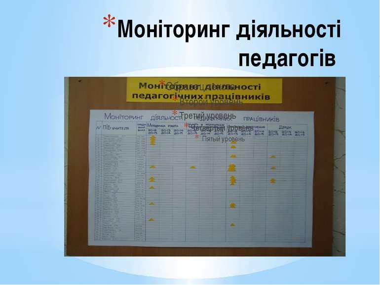 Моніторинг діяльності педагогів