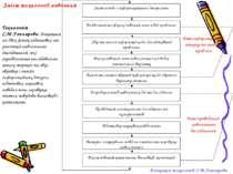 Зміст технології навчання Технологія С.М.Гончарова. Базується на двох фазах п...