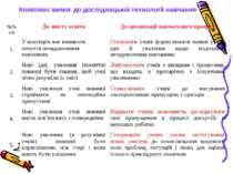 Комплекс вимог до дослідницької технології навчання №№ з/п До змісту освіти Д...