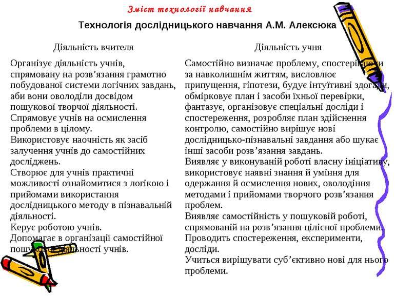 Зміст технології навчання Технологія дослідницького навчання А.М. Алексюка Ді...