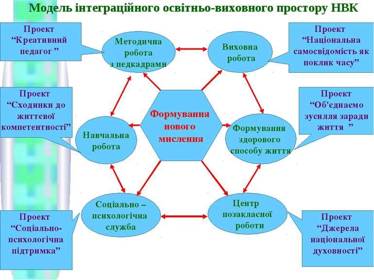 Модель інтеграційного освітньо-виховного простору НВК Навчальна робота Методи...