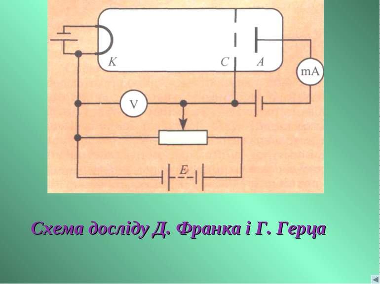 Схема досліду Д. Франка і Г. Герца