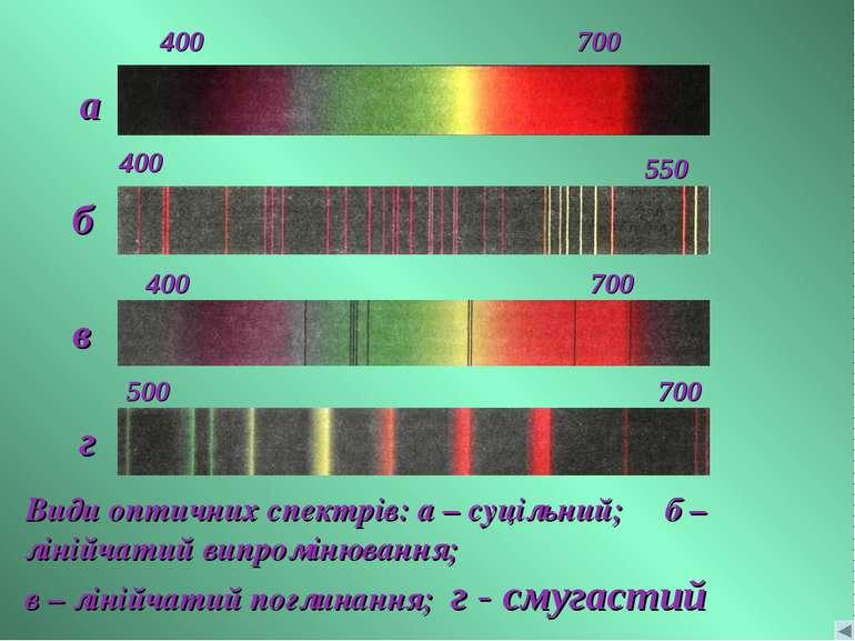 Види оптичних спектрів: а – суцільний; б – лінійчатий випромінювання; в – лін...