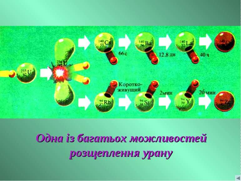 Одна із багатьох можливостей розщеплення урану