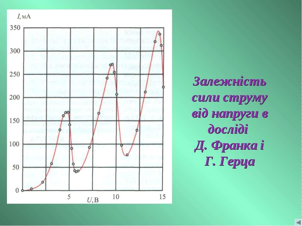 Залежність сили струму від напруги в досліді Д. Франка і Г. Герца