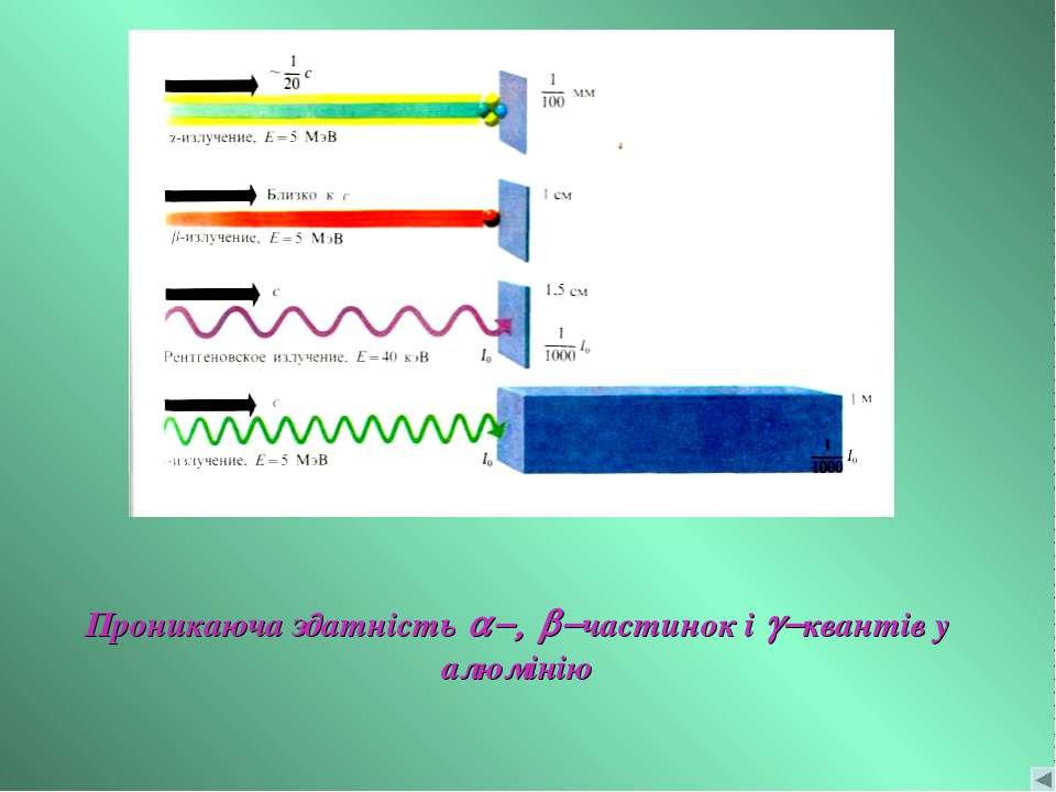 Проникаюча здатність a-, b-частинок і g-квантів у алюмінію