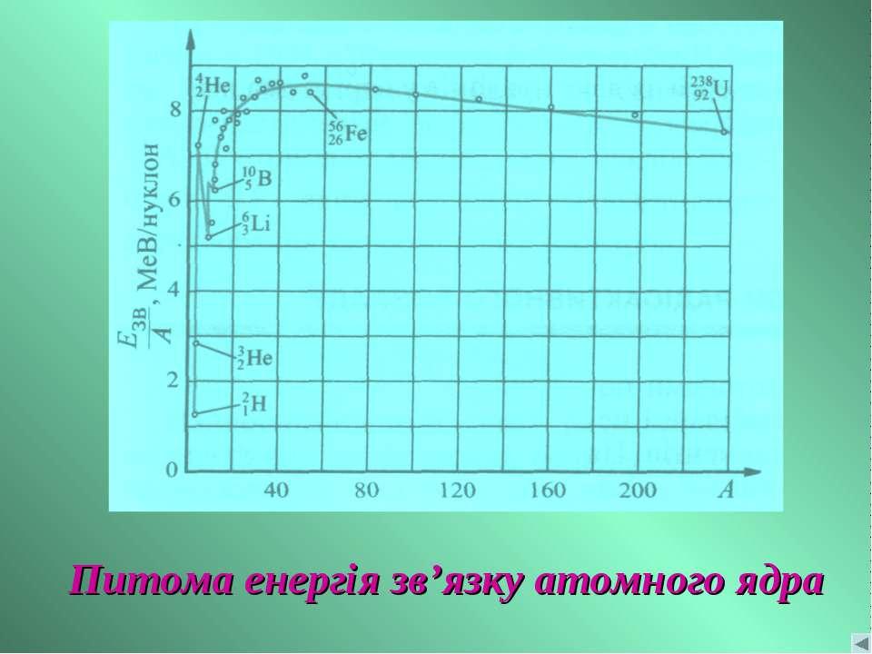 Питома енергія зв'язку атомного ядра