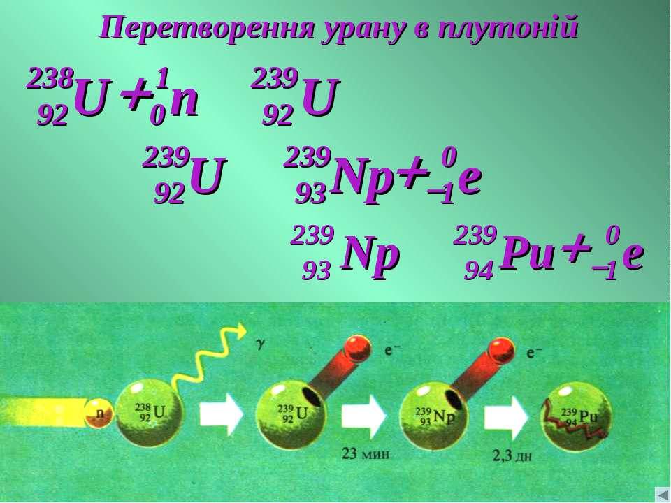 Перетворення урану в плутоній
