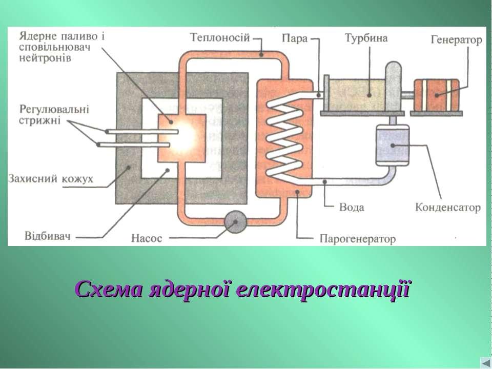 Схема ядерної електростанції