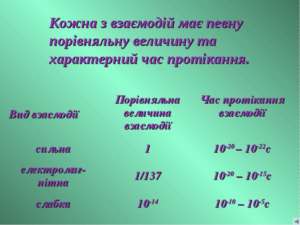 Кожна з взаємодій має певну порівняльну величину та характерний час протіканн...