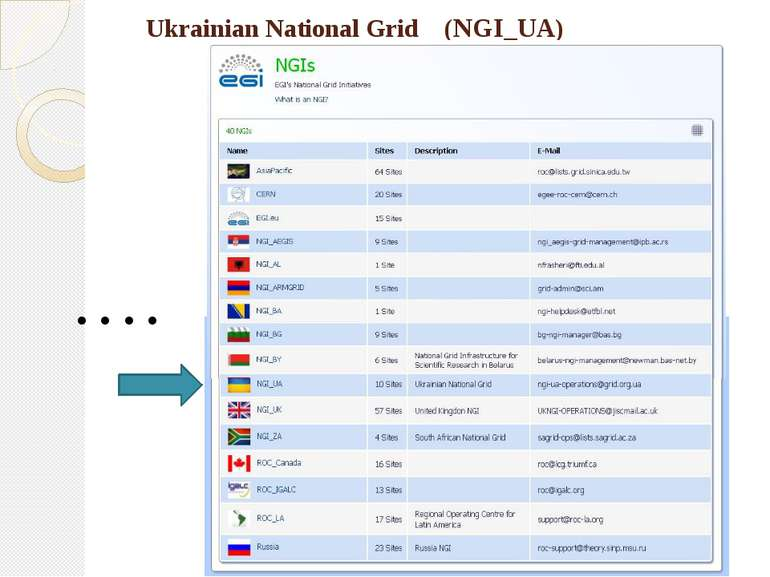 Ukrainian National Grid (NGI_UA)
