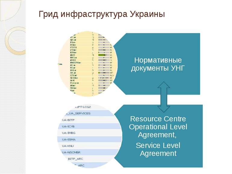 Грид инфраструктура Украины
