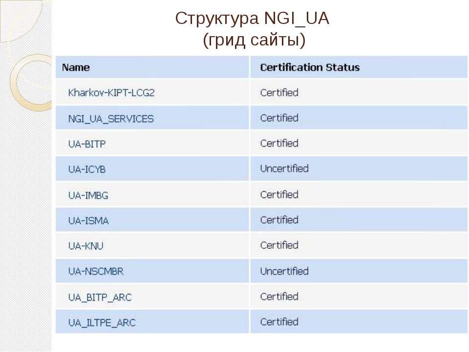 Структура NGI_UA (грид сайты)