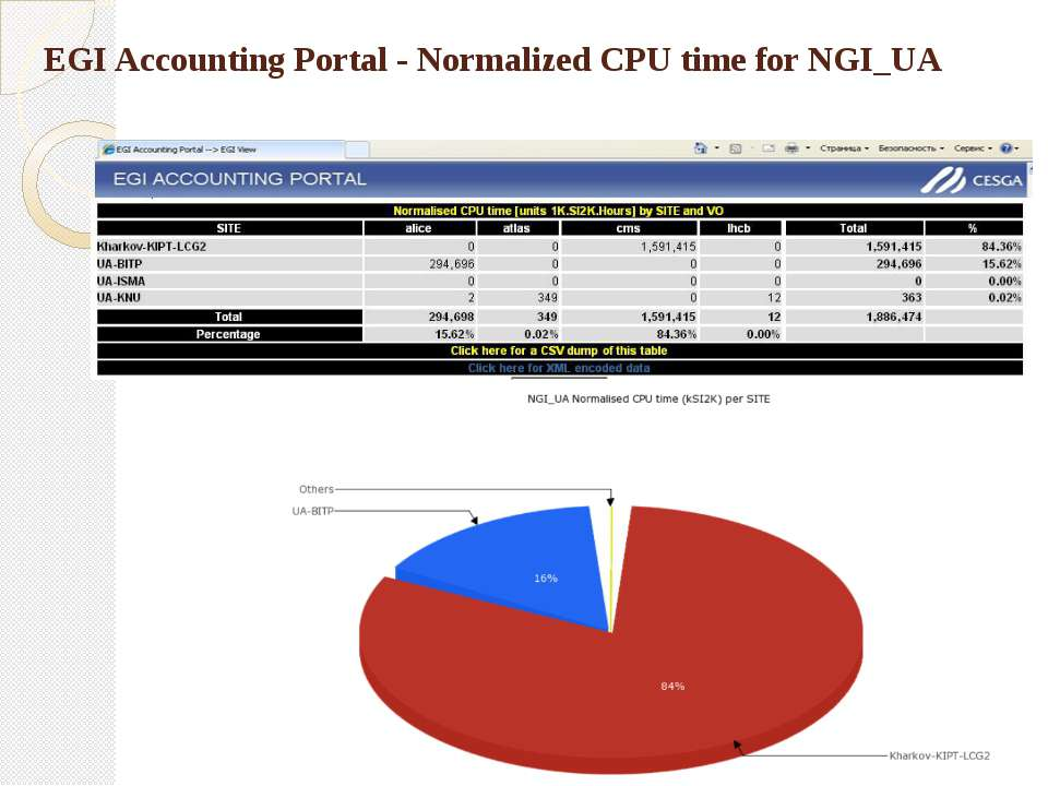 EGI Accounting Portal - Normalized CPU time for NGI_UA