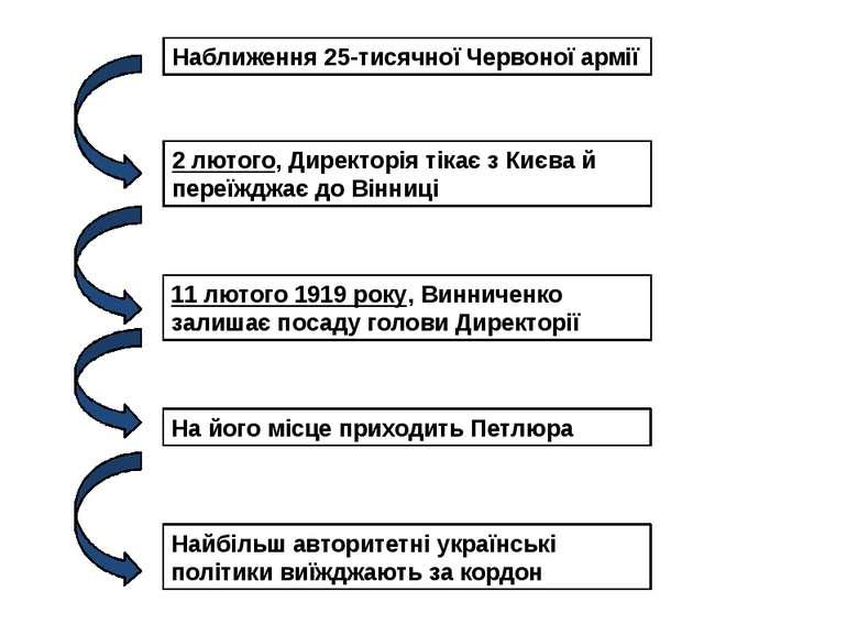 Наближення 25-тисячної Червоної армії 2 лютого, Директорія тікає з Києва й пе...
