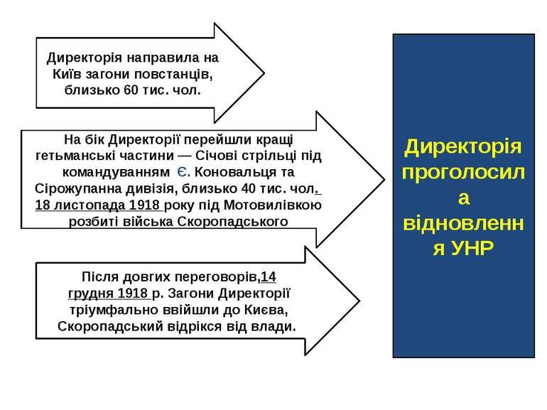Директорія направила на Київ загони повстанців, близько 60 тис. чол. На бік Д...
