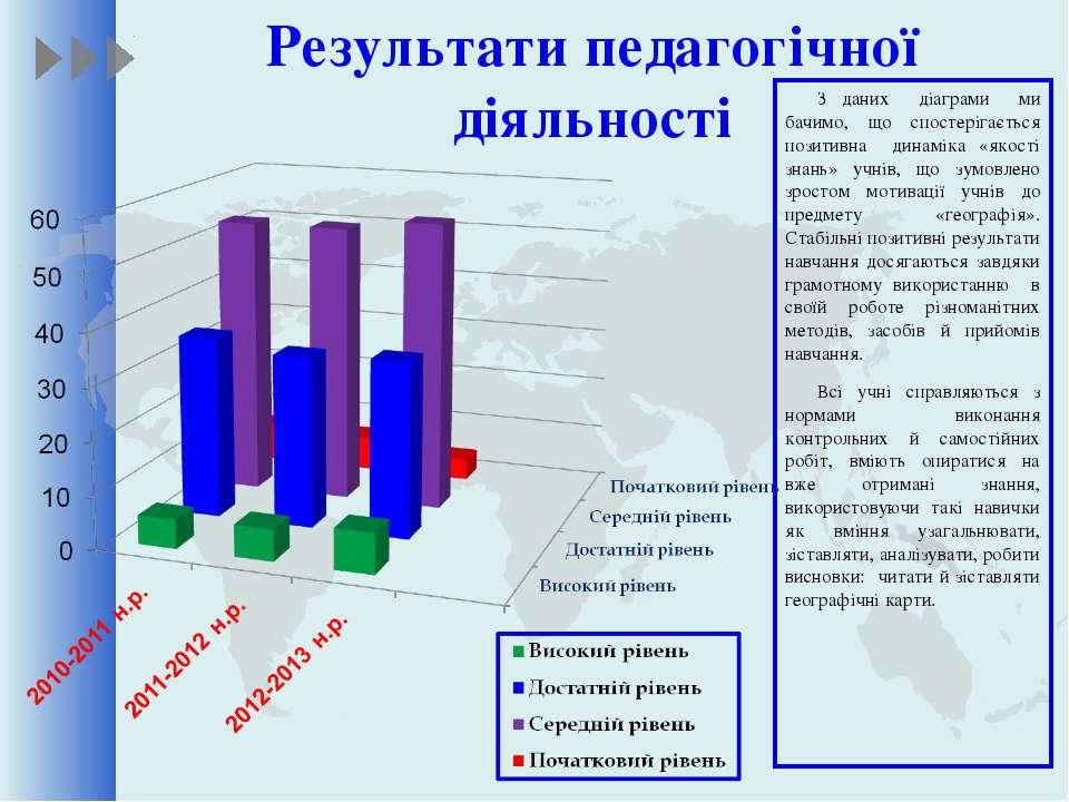 Результати педагогічної діяльності З даних діаграми ми бачимо, що спостерігає...