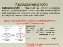 Карбоксигемоглобін Карбоксигемоглобін — утворюється при отруєнні монооксидом ...