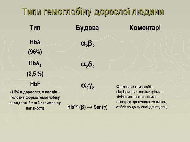 Типи гемоглобіну дорослої людини Фетальний гемоглобін відрізняється своїми фі...