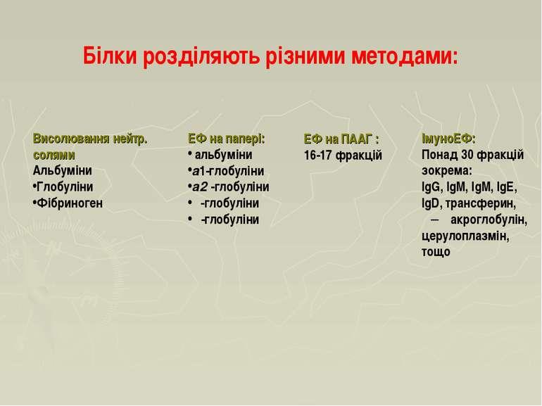 Білки розділяють різними методами: ЕФ на папері: альбуміни а1-глобуліни а2 -г...